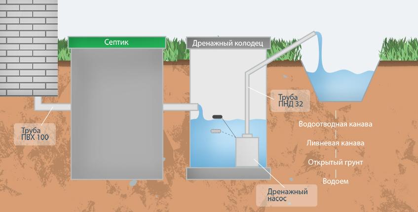 монтаж канализации в Новороссийске
